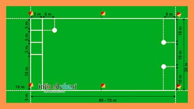 Contoh Gambar Lapangan Bola Kasti Beserta Ukurannya Lengkap