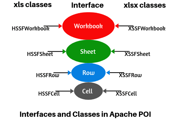 Apache POI classes and interfaces