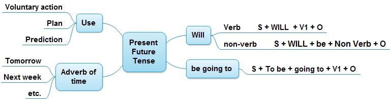 Present future tense dimensi bahasa inggris dimensi bahasa inggris future tense ccuart Choice Image