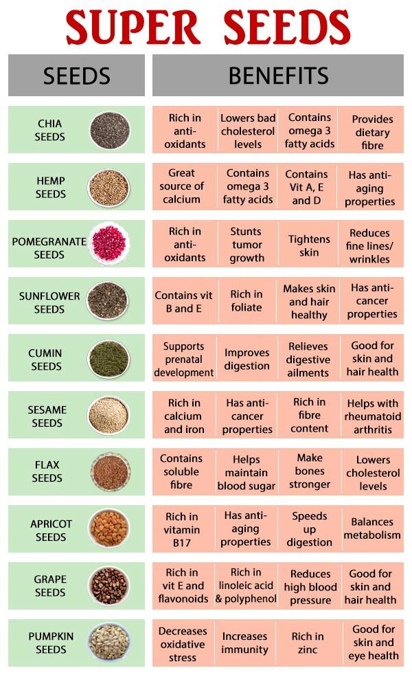 Buy, Purchase, Healthy Food, Healthy Seeds, Pumpkin Seed, Watermelon Seed, Chia Seeds, Sunflower Seeds, Flax seeds, Quinoa Seeds, India, Bangalore, Gujarat