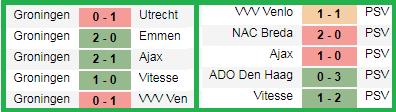Prediksi Skor Groningen vs PSV Eindhoven