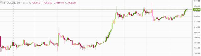 تحليل عملة البيتكوين (bitcoin (BTC مقابل الدولار :