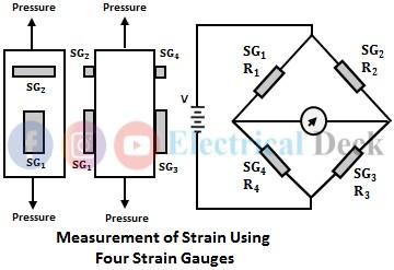 Measurement of Strain with Strain Gauge