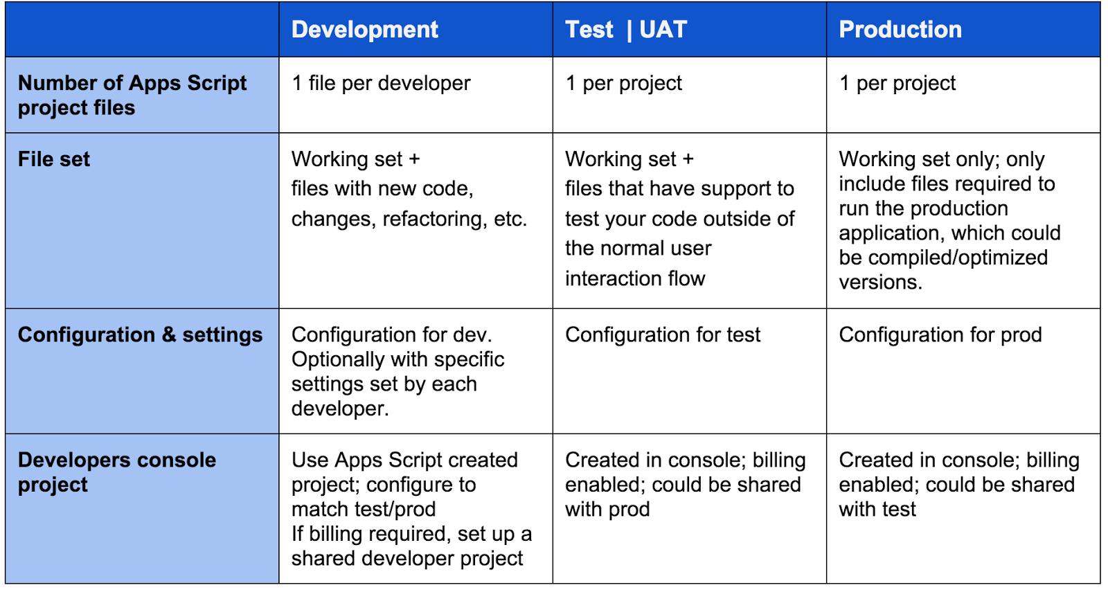 Google Developers Blog: Advanced Development Process with