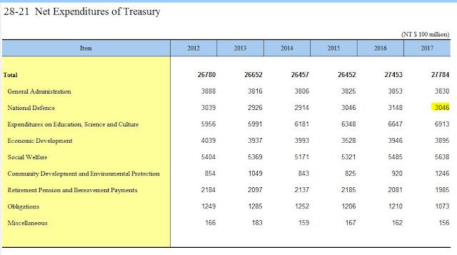 China's Net Treasury Expenditure