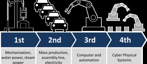 Mengupas Revolusi Industri 4.0: Sejarah, Definisi, Manfaat, Prinsip, Peluang, dan Tantangan Industri 4.0