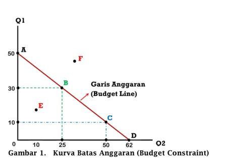 Kurva Batas Anggaran (Budget Constraint) - www.ajarekonomi.com