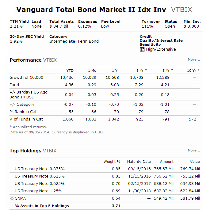 Vanguard Total Bond Market II Index Fund (VTBIX)