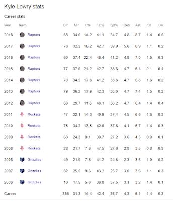 Kyle Lowry Statistik
