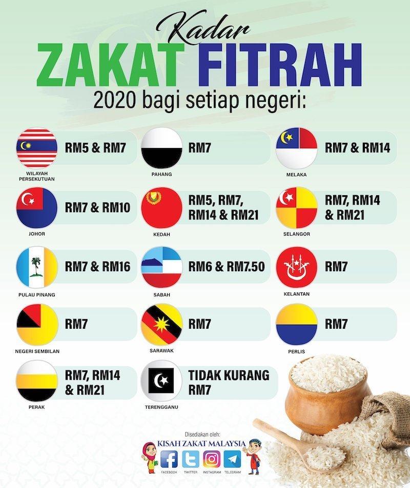 Cara Bayar Zakat Fitrah Online, Aplikasi Telefon Bimbit dan Kadar Bayaran Zakat Fitrah Seluruh Negeri
