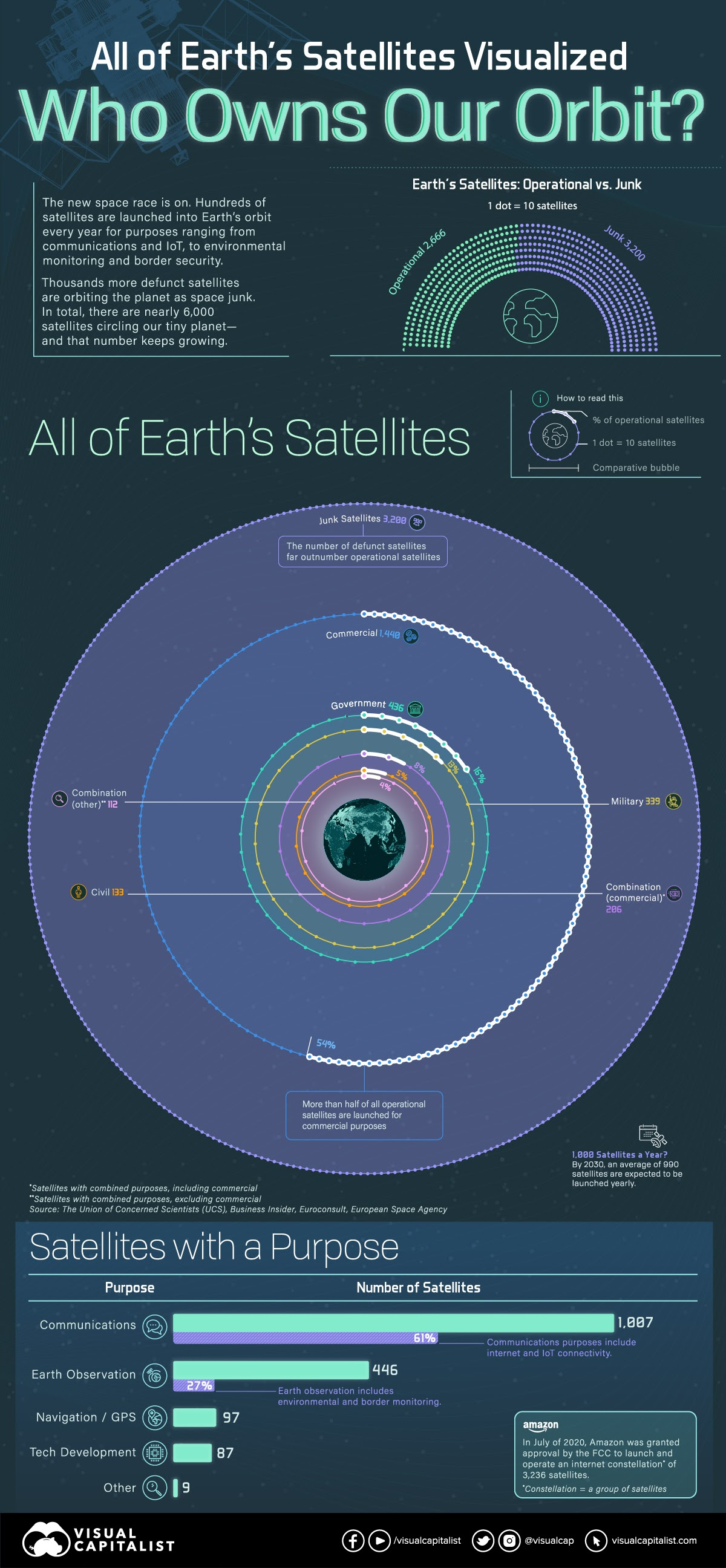 All of Earth's Satellites: Who Owns Our Orbit? #infographic