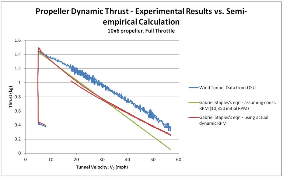 Propeller Static & Dynamic Thrust Calculation | Flite Test