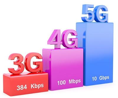 ما هي سرعة الجيل الخامس للاتصالات 5G؟