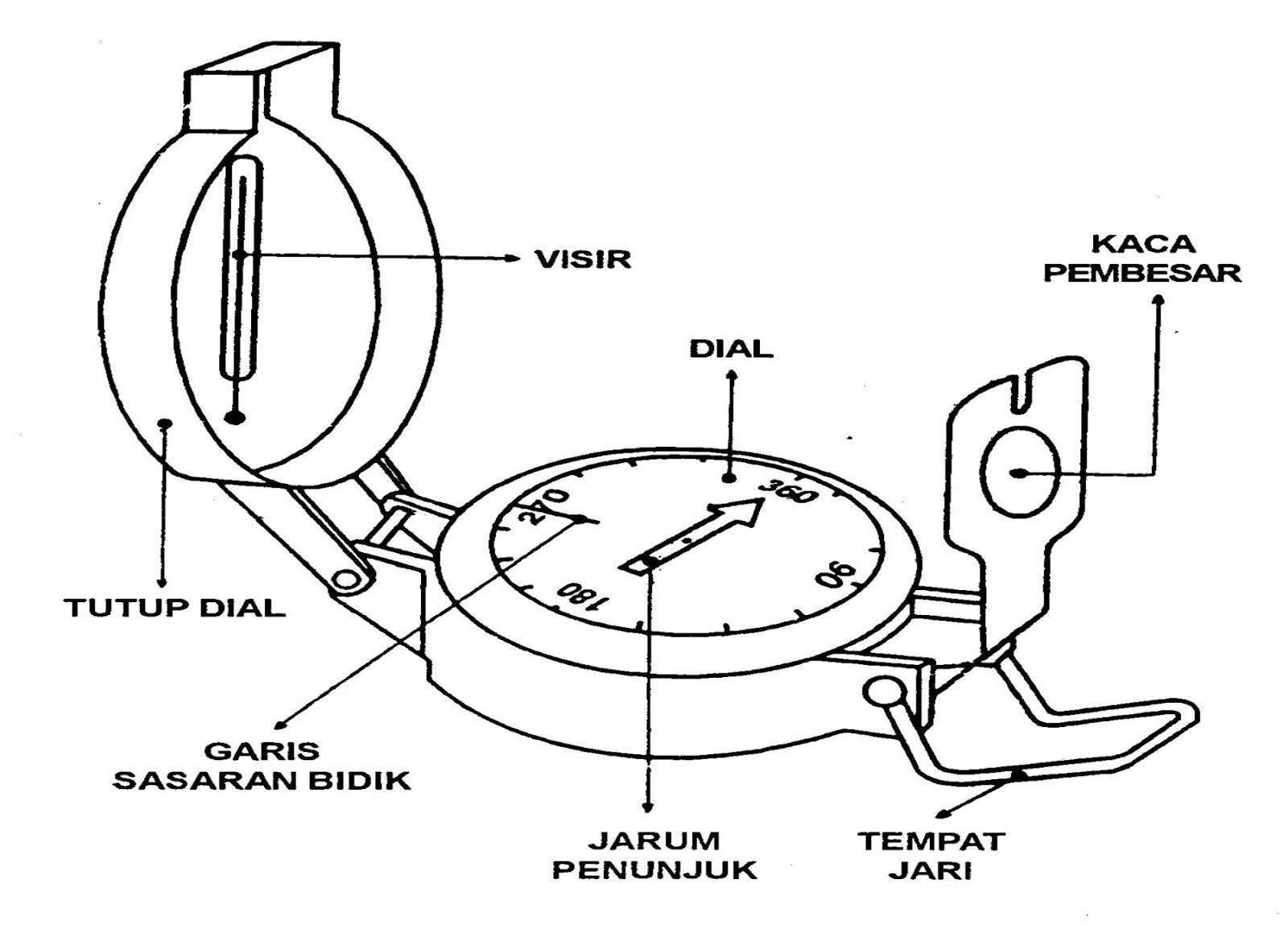 Cara Menggunakan Kompas Bidik