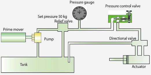 Basic hydraulic system diagram