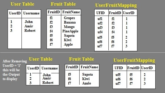 Delete multiple Records from different table's through Parent Table in SQL