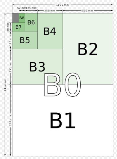 Kiến Thức Về Khổ Giấy A,B,C Chuẩn Nhất