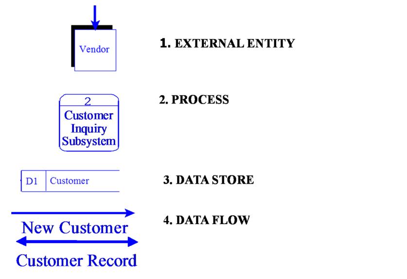 Rangkuman apsi pertemuan 3 diagram alir data rangkumanapsi rangkuman apsi pertemuan 3 diagram alir data ccuart Choice Image