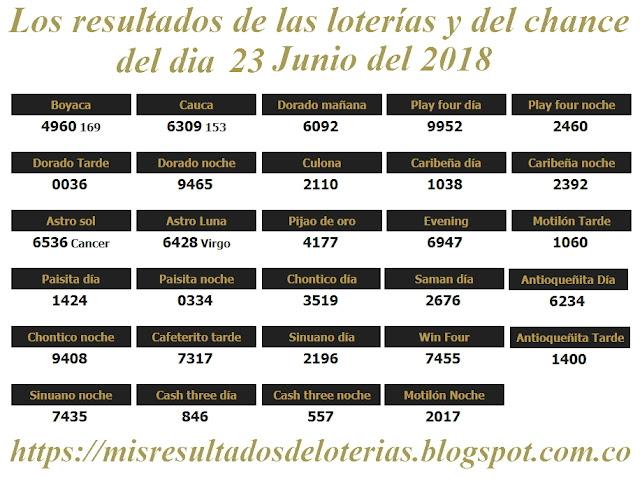 Resultados de las loterías de Colombia | Ganar chance | Los resultados de las loterías y del chance del dia 23 de Junio del 2018