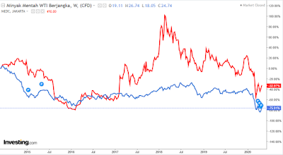 harga saham medc vs harga minyak mentah dunia