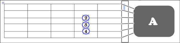 Gambar Posisi Jari Chord A pada Gitar