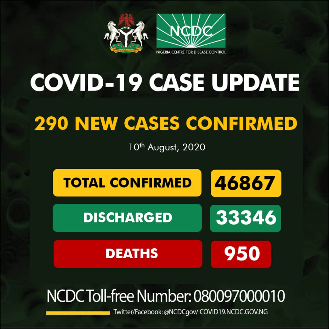 Nigeria Records 290 Fresh COVID-19 Cases, 160 Discharged And 5 Deaths On August 10
