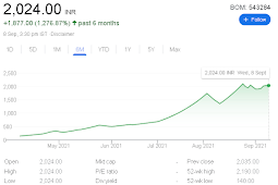 147 to 2000 in just 3 months   This Stock Gives 1500%  Return To Investors