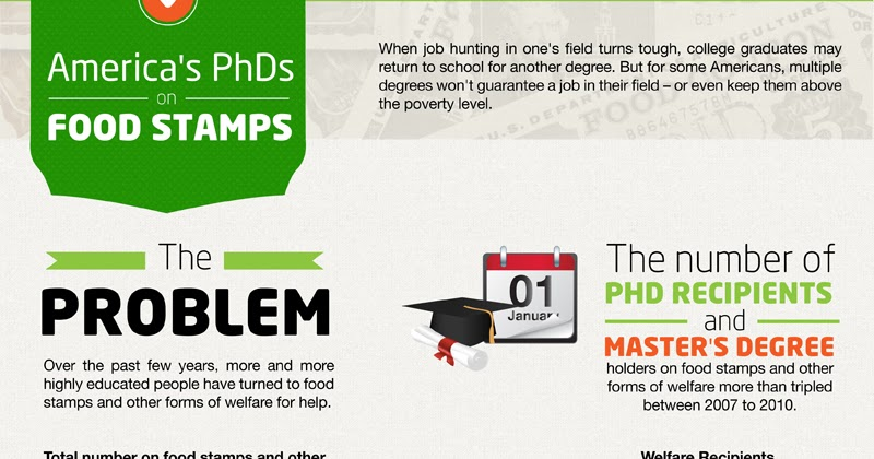 Phd On Food Stamps