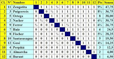Clasificación del I Torneo Femenino de Ajedrez 1930