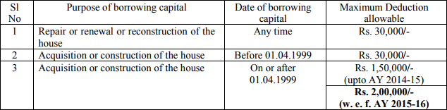 deduction from income from houses property on interest on borrowed capital