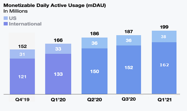 Twitter Sees Rise of 12 Million More Daily Active Users and Increase in Revenue