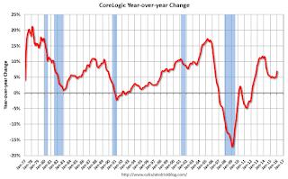 CoreLogic YoY House Price Index