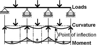 Continuous beam showing correspondence of points of inflection (change from positive to negative curvature) and points of zero moment