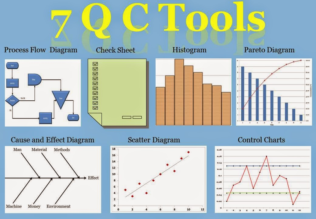 shakehand with life 7 qc tools seven basic tools of quality