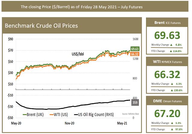 Benchmark Crude Prices
