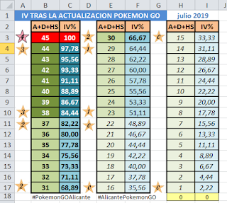 Calculation of IV in Pokemon GO after the July 2019 update with two decimal places