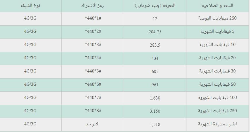 كيفية تفعيل 4g زين شريحة بيانات السودان