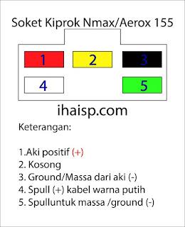 Bisakah Kiprok NMAX diaplikasikan ke Motor Lain?