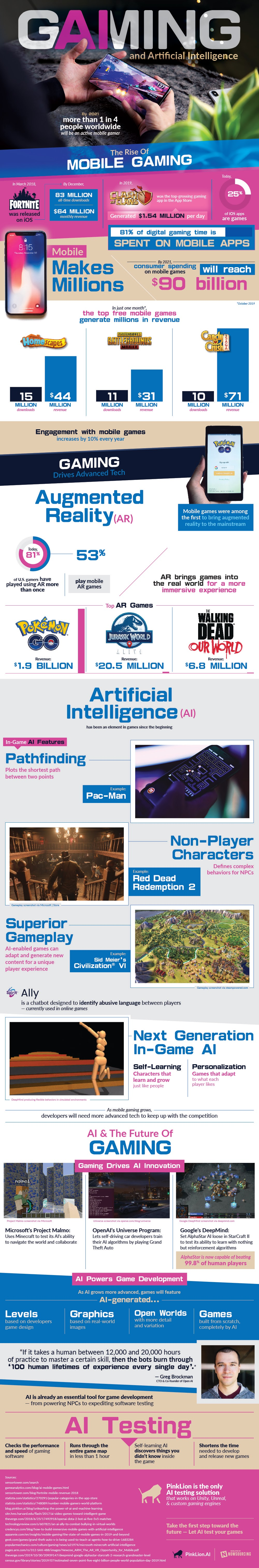 Artificial Intelligence (Ai) Revolutionizing the Gaming Industry #infographic