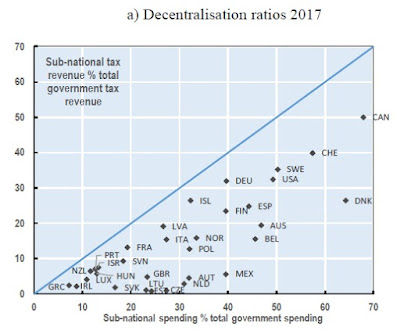 ECONOMISTA CONVERSÍVEL: Federalismo fiscal: uma visão internacional 2