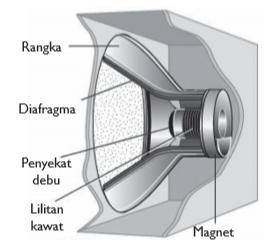 magnet pada loudspeaker