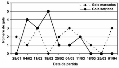 ENEM 2002: No gráfico estão representados os gols marcados e os gols sofridos por uma equipe de futebol nas dez primeiras partidas de um determinado campeonato.