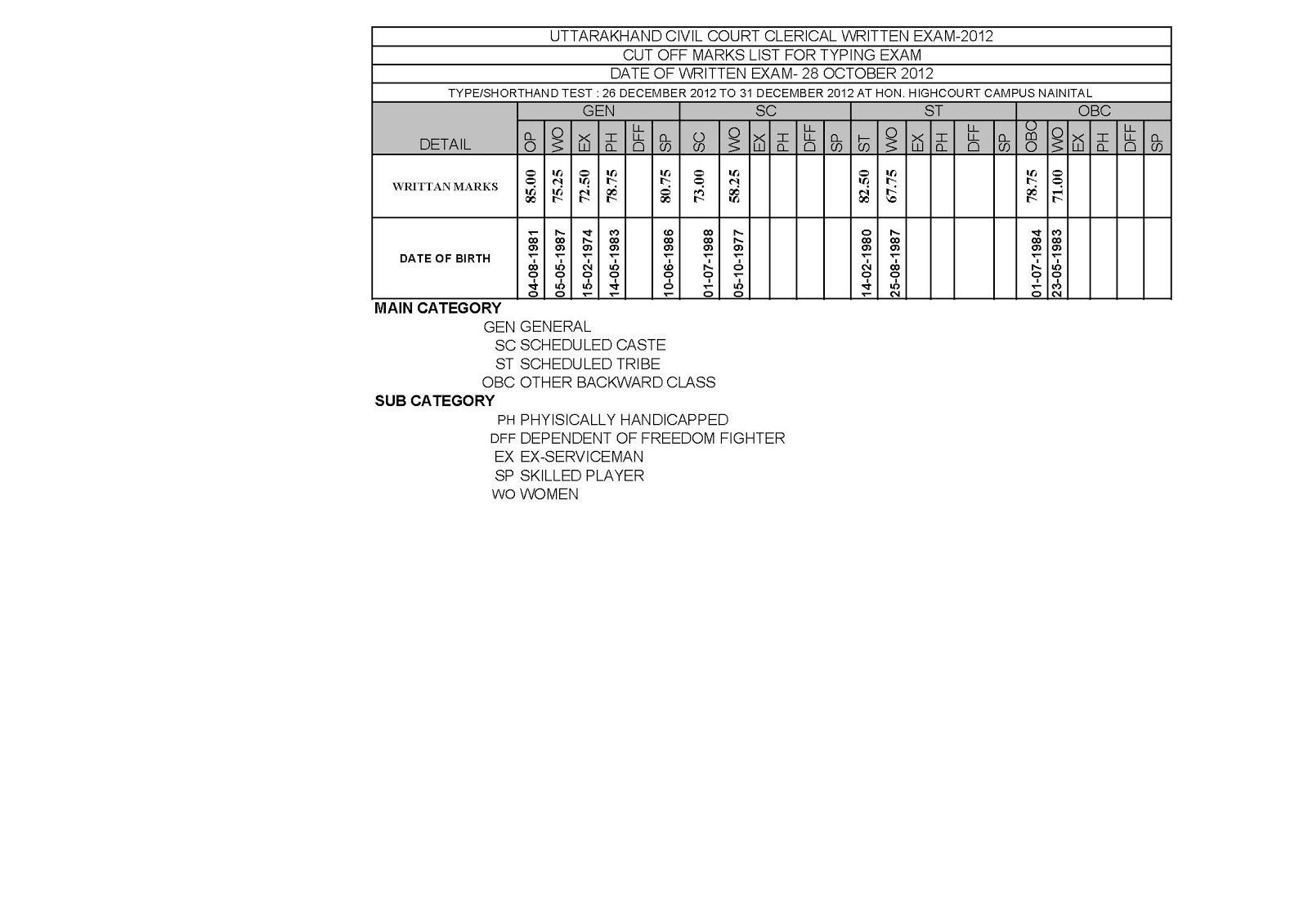 Uttarakhand Blog: date sheet for typing in Uttarakhand