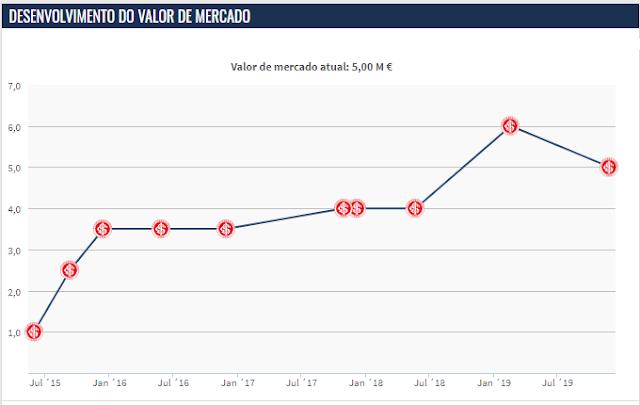 Valor do jogador declinou (Foto: Reprodução /  Transfermarkt)