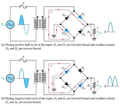 silicon bridge rectifier diagram full wave rectifiers theory and circuit operation ...
