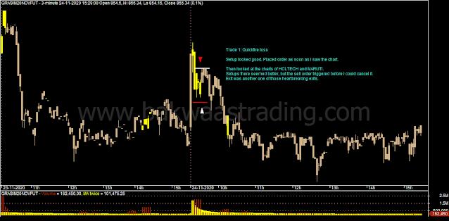 Day Trading - GRASIM Intraday Chart