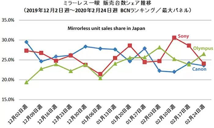 Рейтинг продаж фотокамер в Японии