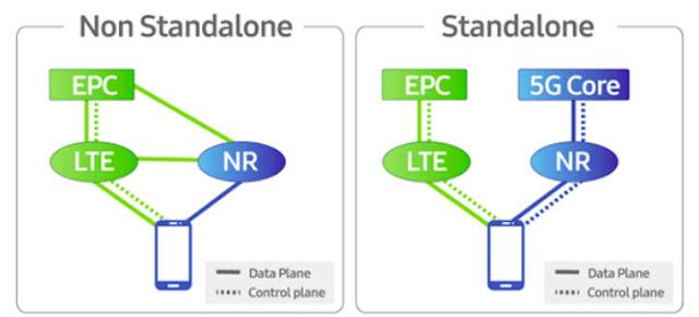 Jaringan 5G  Non Stand Alone (NSA) dan Stand Alone (SA)