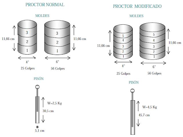 comparación de proctor modificado