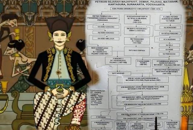 babad mataram islam silsilah raja-raja mataram kartasura surakarta jogjakarta mangkunegara